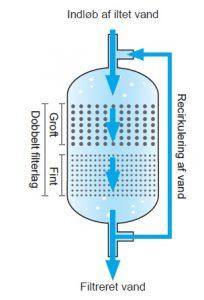 filtreret vand