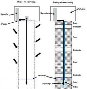 Figur 1. Fra brønd til boring. Skitsen viser Søren's vandforsyning før og efter ombygningen.